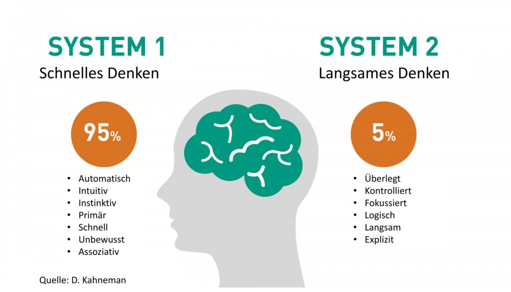 System 1 vs 2