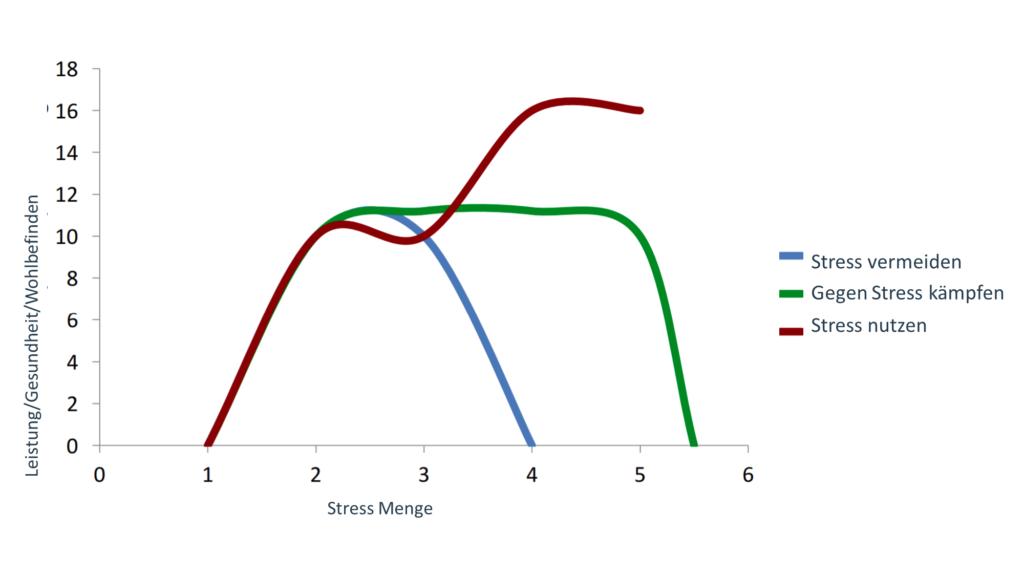 stresskurve